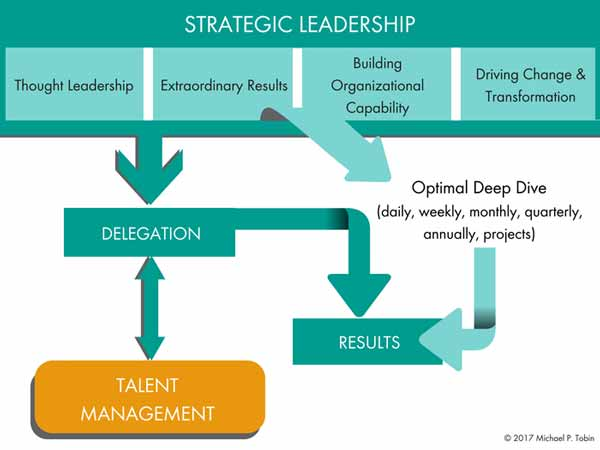 The key that will make you a successful strategic leader is mastering delegation