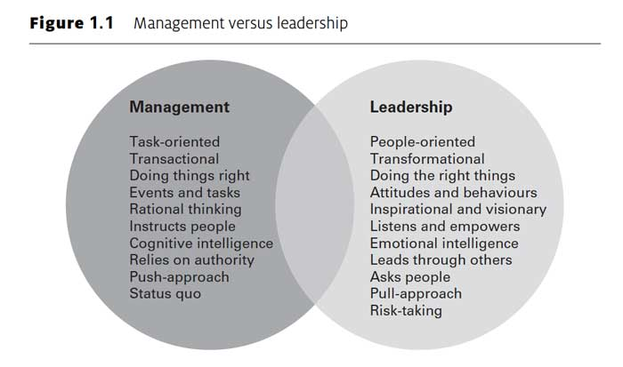Project Leadership: The World is Changing and so Must You