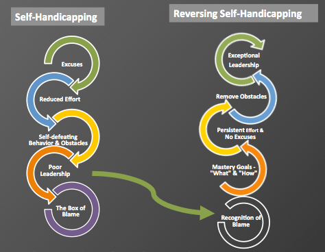 Why Self-Handicapping is a Hurtful Leadership Strategy